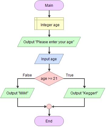 Flowgorithm Documentation If