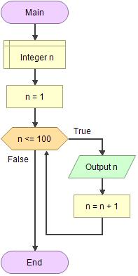 Flowgorithm - Documentation - While