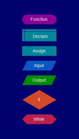 flowgorithm flowchart programming language